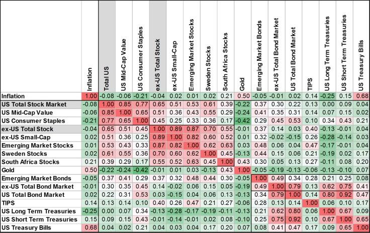 engineered-portfolios-correlation