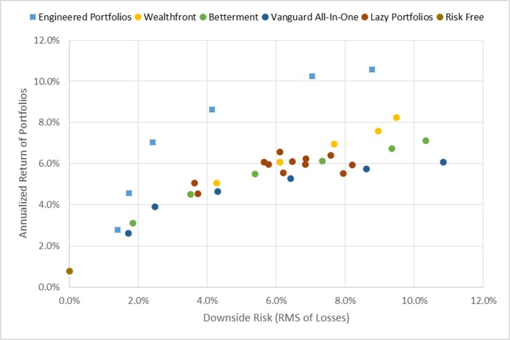 portfolio-performance-annualized-return-vs-downside-risk