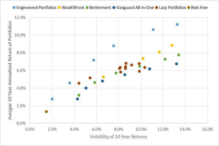 portfolio-performance-average-10-year-return-vs-volatility