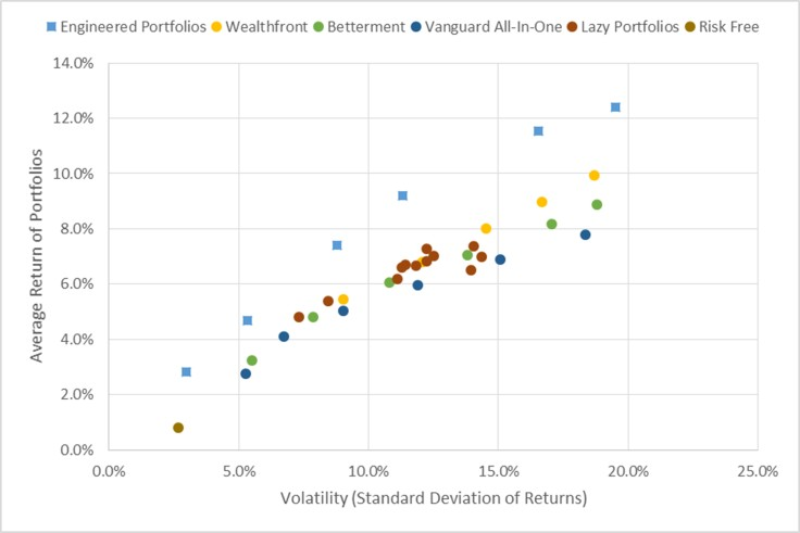 portfolio-performance-average-return-vs-volatility