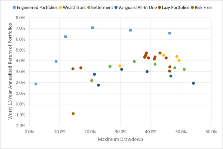 portfolio-performance-worst-15-year-return-vs-drawdown