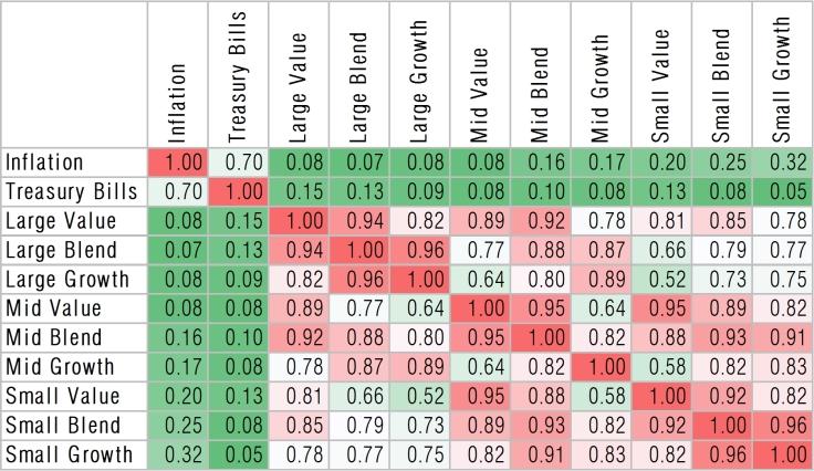 Correlation-matrix-of-us-equity-style-boxes