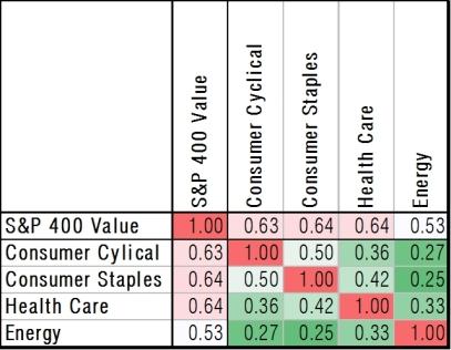 engineered-10-stock-sector-correlation