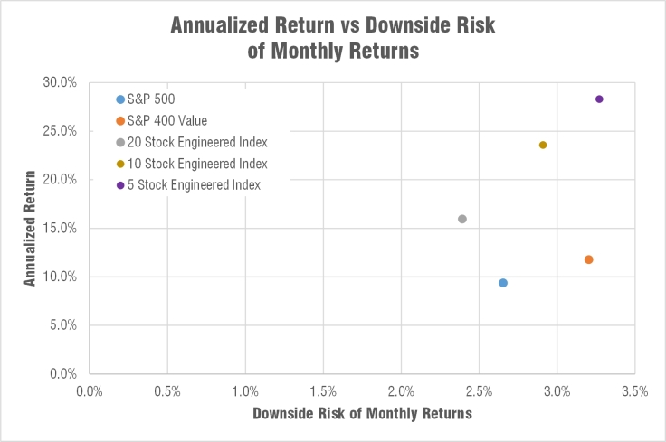 engineered-indexes-downside-risk-annualized