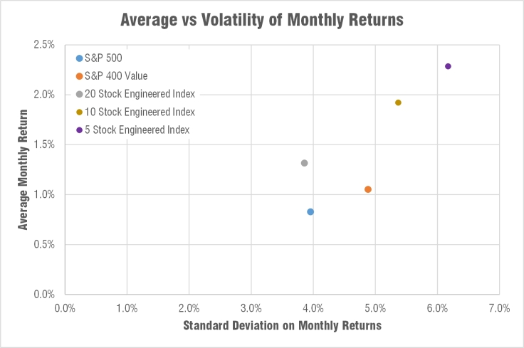 engineered-indexes-volatility