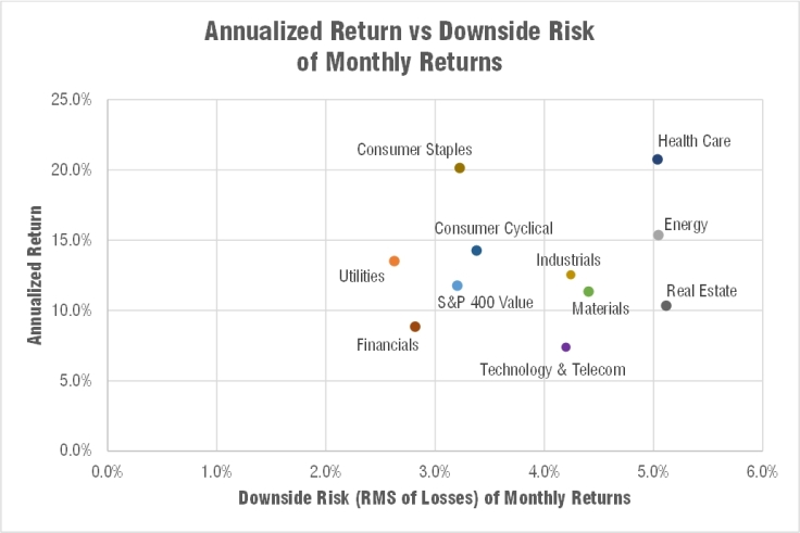 engineered-sector-index-downside-risk