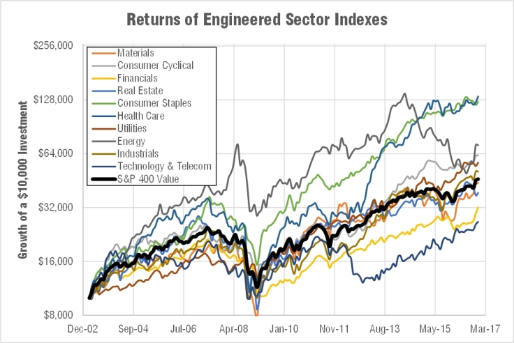 engineered-sector-index-returns