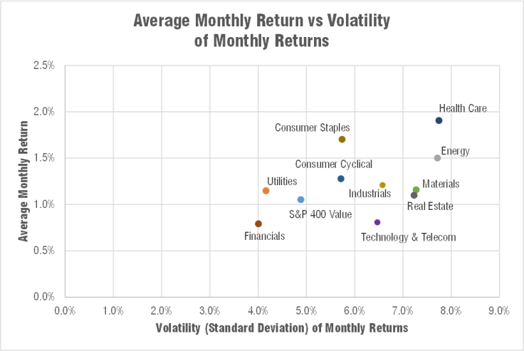 engineered-sector-index-volatility-return