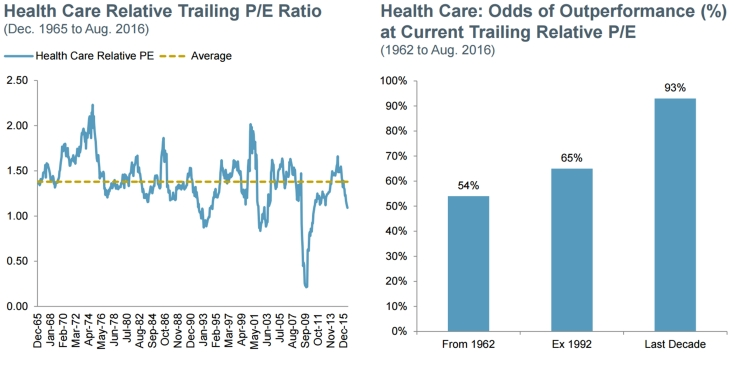 Health-care-sector-is-historically-undervalued