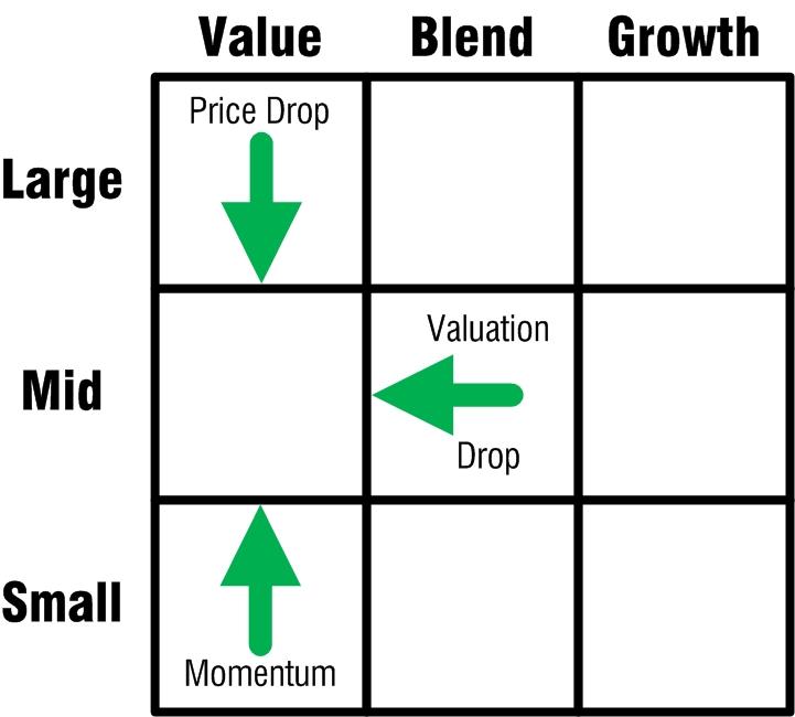 mid-cap-value-stock-style-box-entry