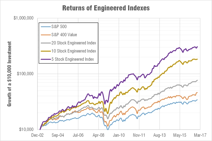 returns-engineered-index