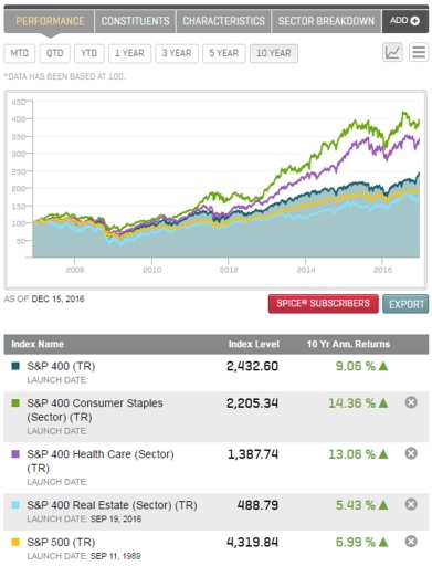 S&P-400-mid-cap-sector-historical-performance