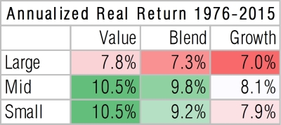 annualized-returns-us-equities-style-box