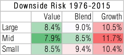 US-equity-style-box-downside-risk