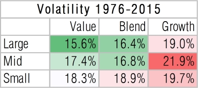 us-equity-style-box-volatility