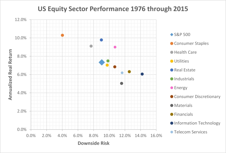annualized-return-downside-risk-US-equity-sectors-1976-through-2015