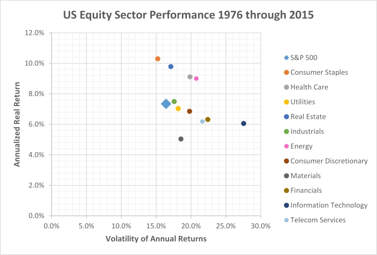 Plot-return-volatility-us-equity-sectors