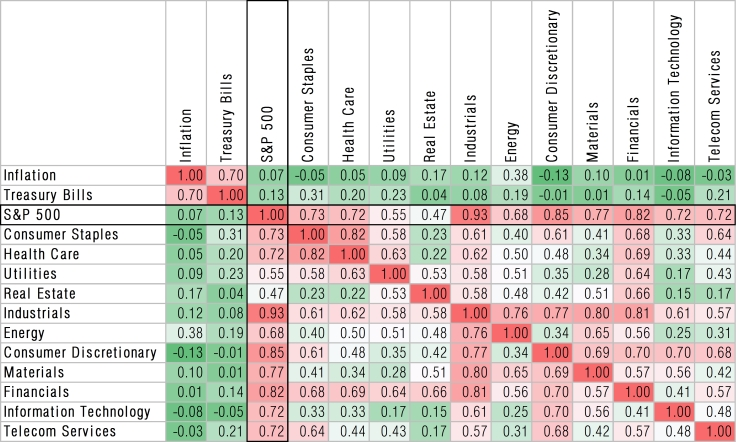 Correlation-matrix-us-sectors-1976-2015