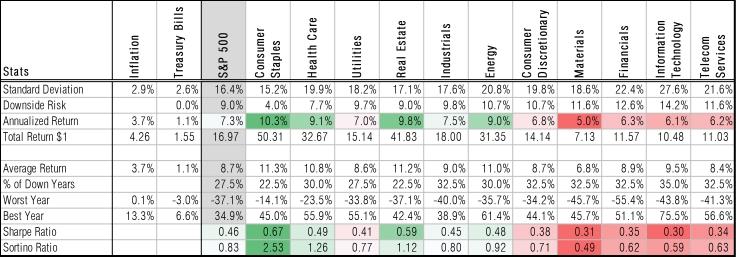 Performance-metrics-us-equity-sectors-1976-through-2015