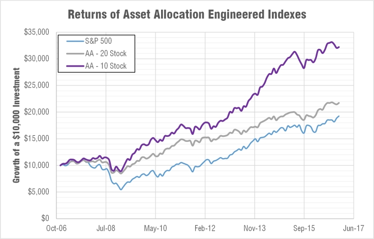 engineered-balanced-index-fund-cumulative-return