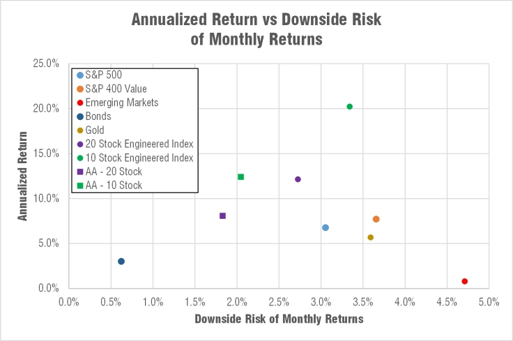 engineered-balanced-index-fund-downside-risk-annualized