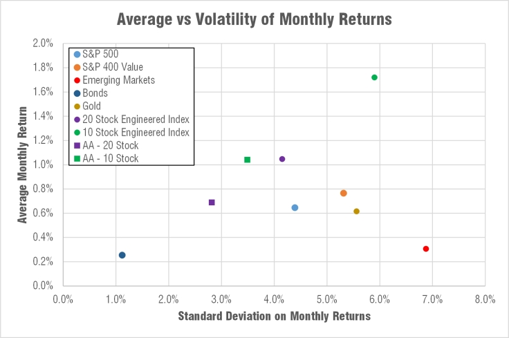 engineered-balanced-index-fund-volatility-average-return