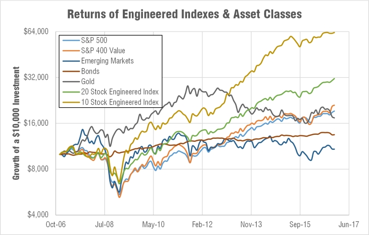 engineered-indexes-asset-classes-cumulative-return