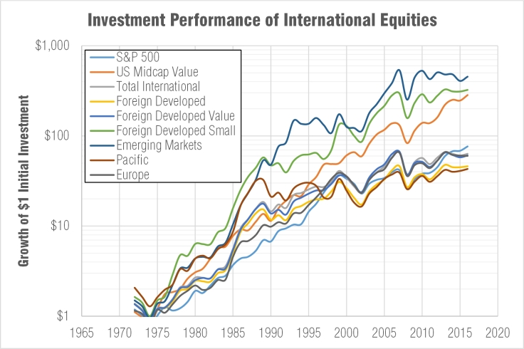 Cumulative returns of international stocks