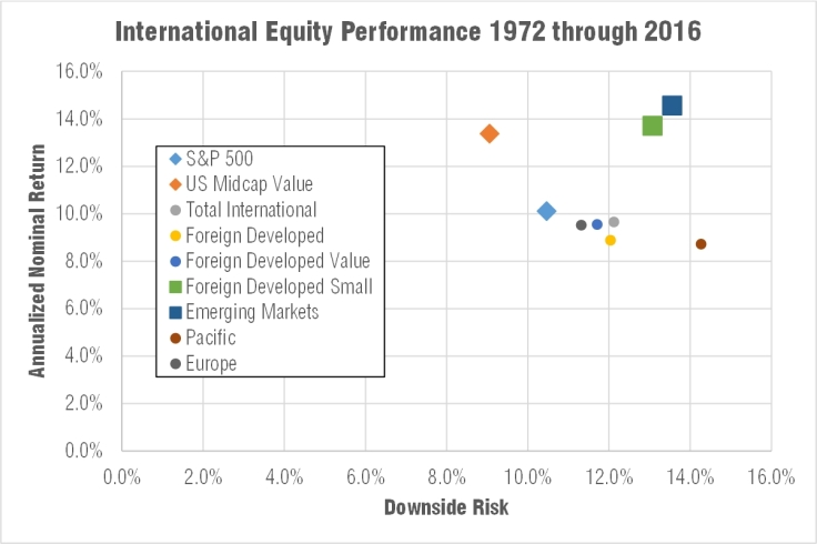 Annualized return and downside risk of international equities