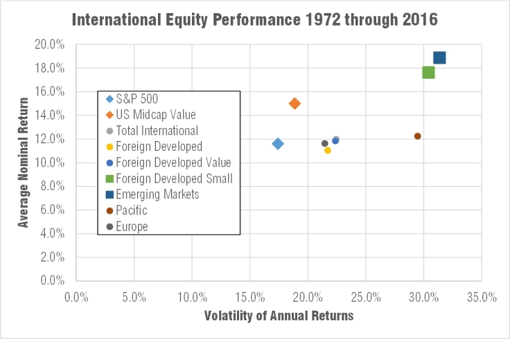 Average return vs volatility of international stocks