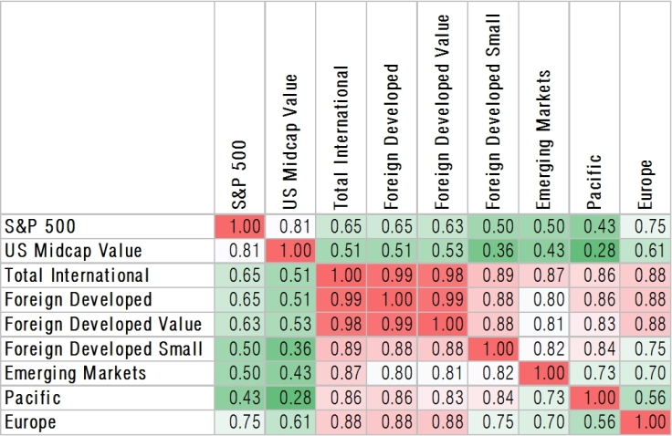 Correlation matrix of annual returns data of stocks from 1972 through 2016