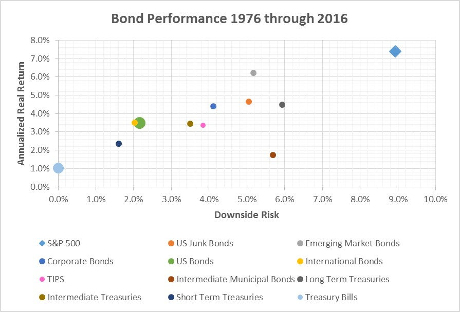 Annualized returns vs downside risk of bonds