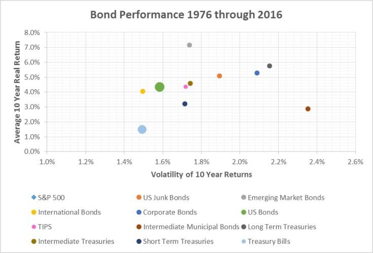 Historical average 10 year return vs volatility of returns