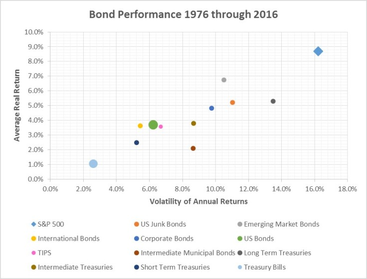 Average annual returns bonds vs standard deviation of returns