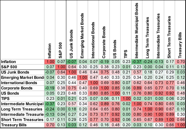 Correlation of bond asset classes.