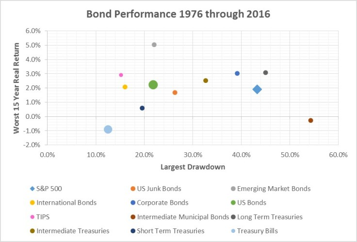 bonds-historical-worst-15-year-return-vs-max-drawdown