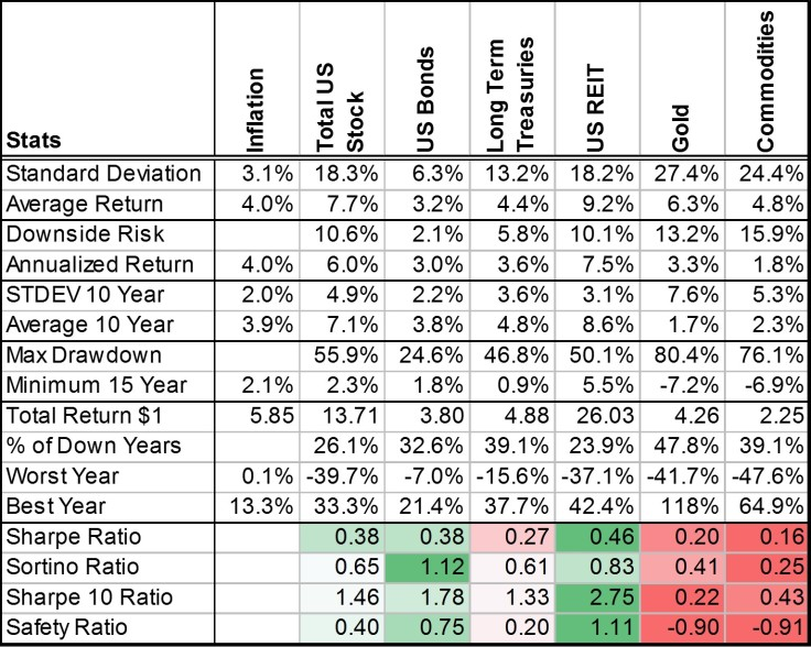 Investment performance metrics of stocks, bonds, gold, commodities, real estate, and long treasuries