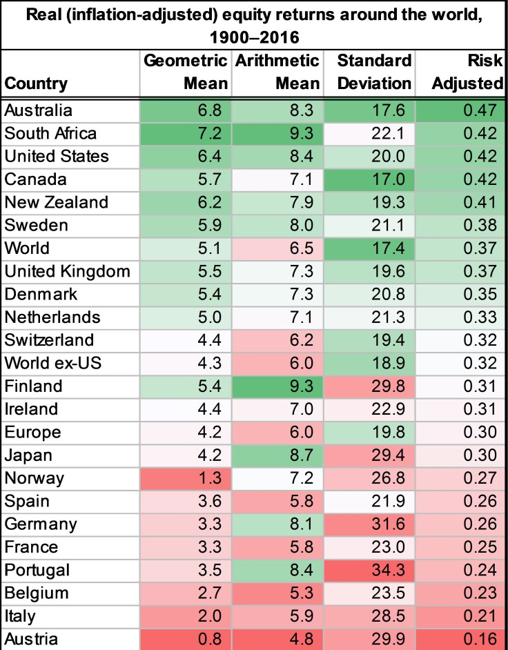 country stock market returns risk adjusted