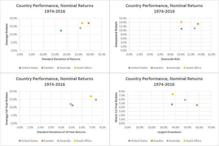 country stock market comparison risk performance