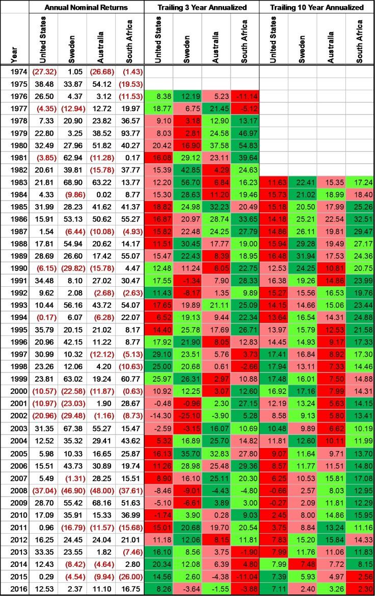 us stock market annual returns comparison to australia south africa sweden