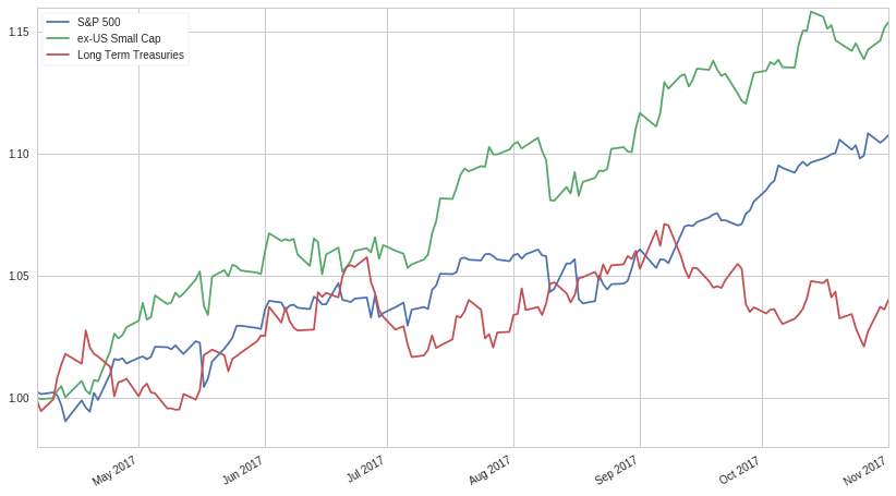 Accelerating Dual Momentum Investing