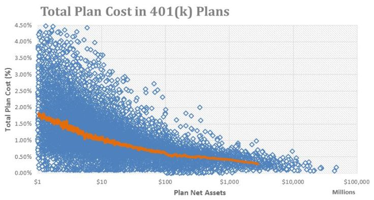 Total-Plan-Cost-in-401k-Plans-Chart
