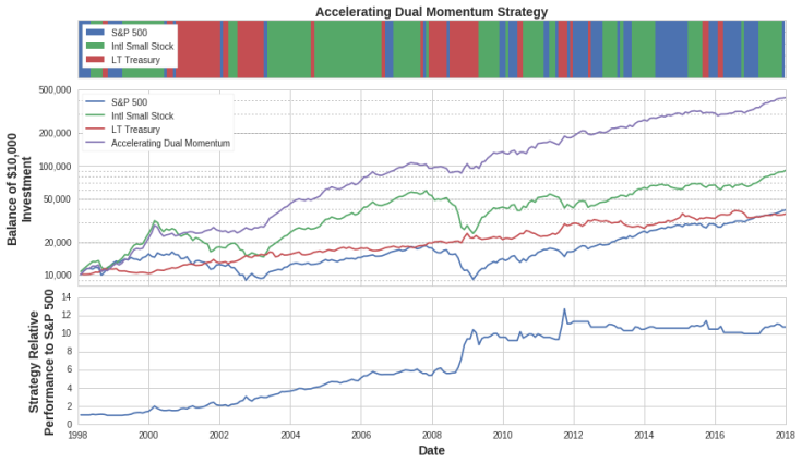 accelerating-dual-momentum