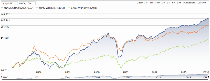 OSMAX compared to VINEX to VFINX