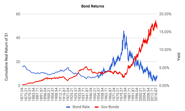 historical-real-bond-returns-and-yield