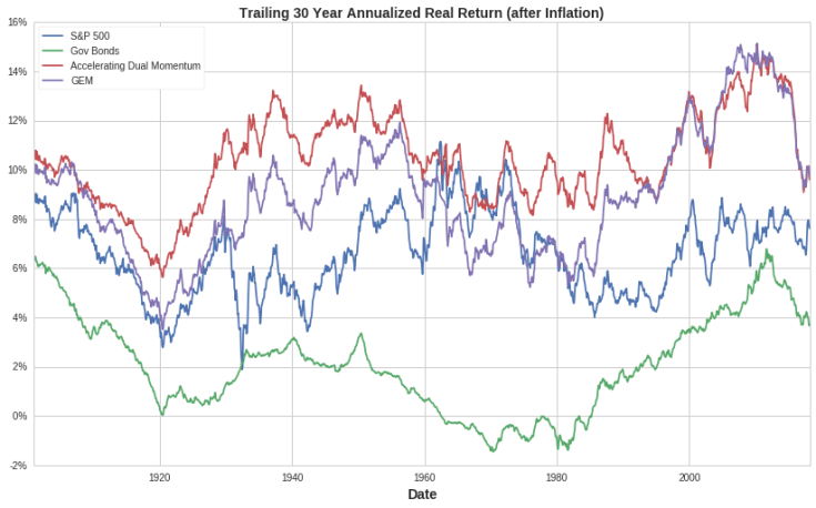 trailing-30-year-annualized-real-return